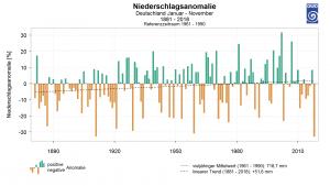 Deutscher Wetterdienst zur vorläufigen Bilanz des Jahres 2018 in Deutschland