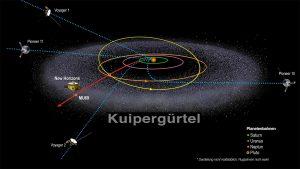 New Horizons und andere Raumsonden an den Grenzen des Sonnensystems