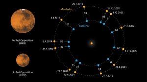 Oppositionen von Erde und Mars 1999 bis 2022