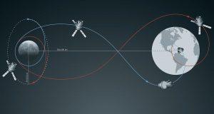 Orions Weg zum Mond